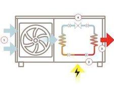 koudemiddel warmtepomp